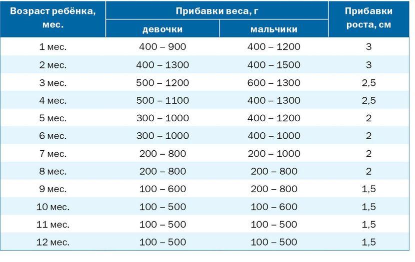 Таблица набора веса новорожденным